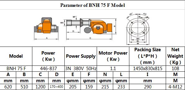 Tabel BNH 75 F 1